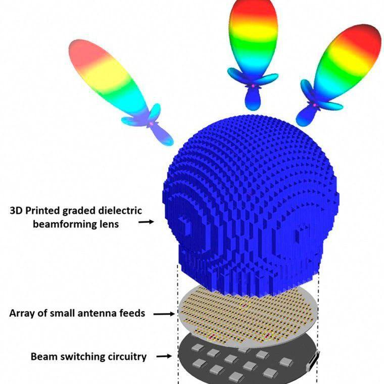 Udel ใช้เทคโนโลยีพ่นอนุภาคนาโน-NPJ ของ X-Jet พิมพ์ 3D เสาสัญญาณ 5G