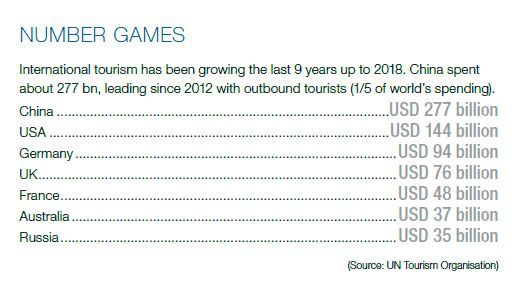 growth in international tourism