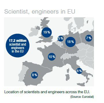 scientists and engineers across the EU.