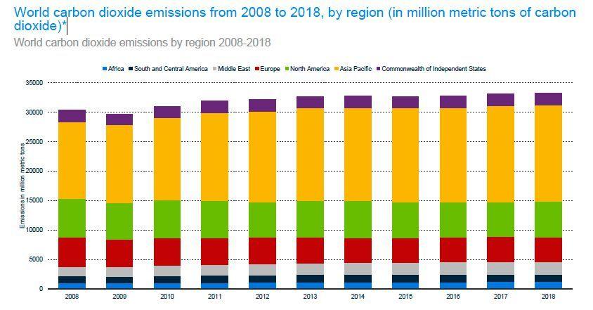 CO2 emission