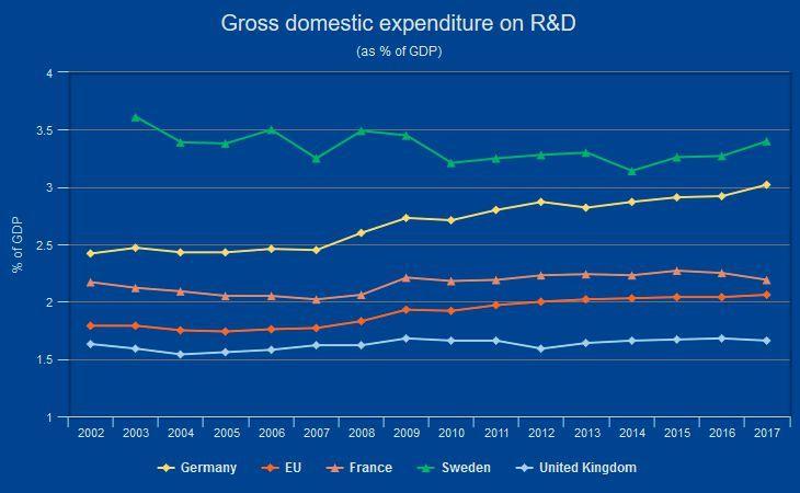 Sweden leads in R&D spending