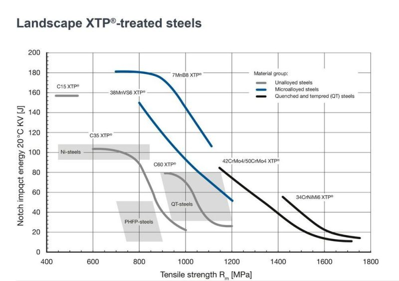 different XTP-treated steels
