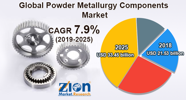 Powder-Metallurgy-Components-Market