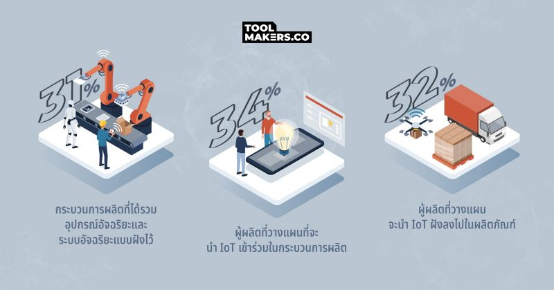 Manufacturing Trend 2021
