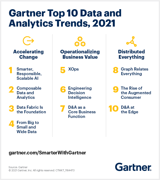 Top Trends Data Analytics 2021
